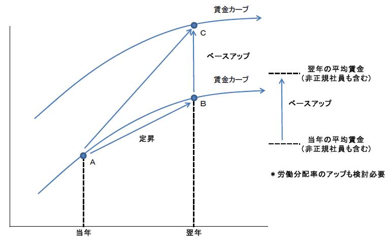 ベースアップへの対応例