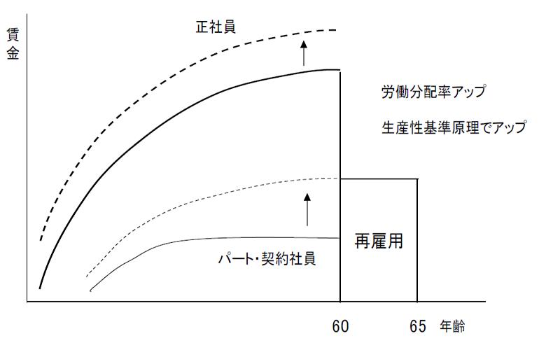 ベースアップと人件費増を労働分配率アップで対応