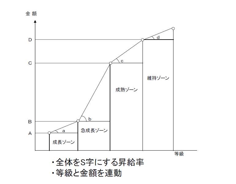 同一労働同一賃金への労働分配率アップ対応例